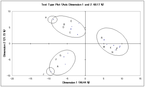Figure 3: Text type plot based on principle components analysis